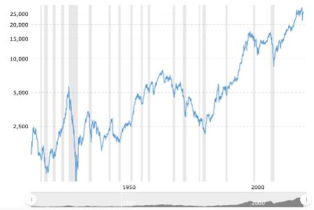 Dow Jones 100 Year Index