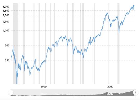 S&P 500 90 Year Index